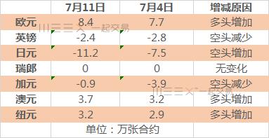 加元净空头大减超75%接近中性,日元净空头增至两年最高,黄金超卖加剧!