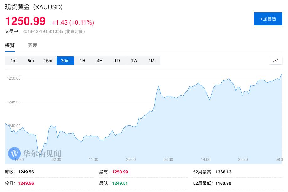 【黄金晨报】多头继续发力 黄金突破1250创逾五个月新高