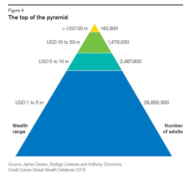 全球财富2
