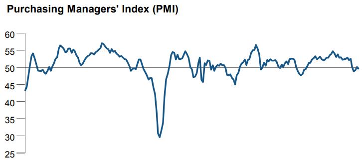 日本5月制造业PMI初值跌破荣枯线出