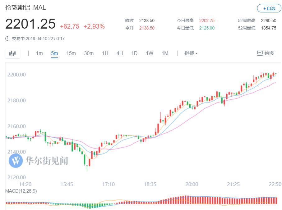急速赛车是什么彩票:贸易战担忧缓和_美股高开高走_外盘金属原油上涨_美元跌