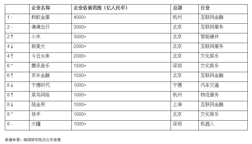 媒体称京东金融最快明年上市 官方回应:目前没有上市时间表