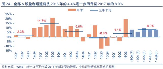 中信2017年度策略:泡沫大迁移 楼市资金将流入股市