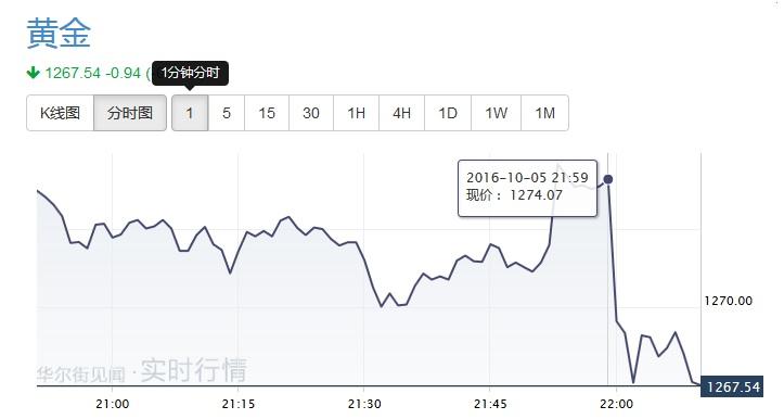 美国9月ISM非制造业远超预期 美元涨黄金跌