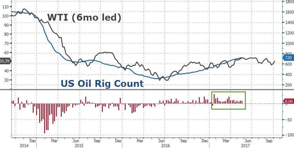 美国石油钻井机活跃数连涨18周 刷新两年最高