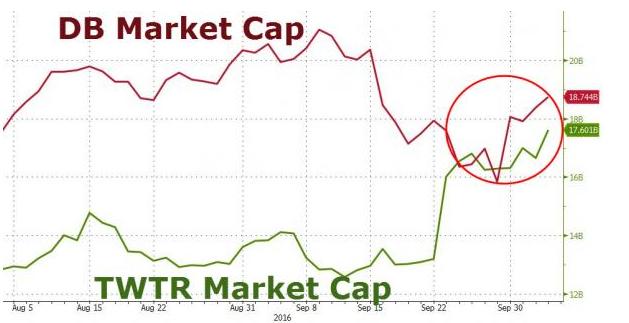谷歌、苹果都不买了?Twitter盘后大跌11%