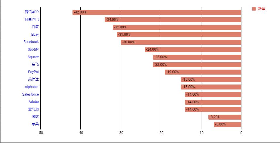 """科技股溃败惨状:""""FANG""""创六年最大跌幅,阿里累计重挫35%"""
