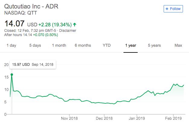 """两个多月上涨逾250%!趣头条股价疯涨""""吓退""""空头-识物网 - 15NEWS.CN"""