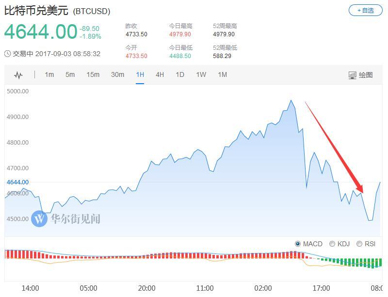 """比特币再启""""暴跌模式"""" 数字货币全线崩跌"""