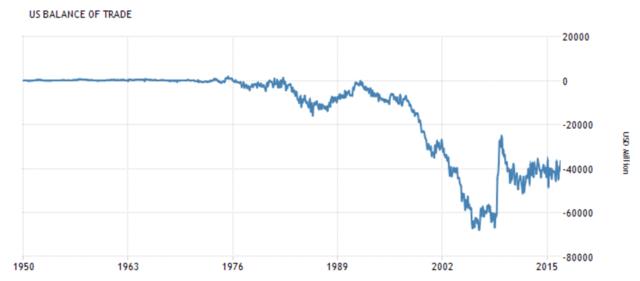 美国贸易赤字