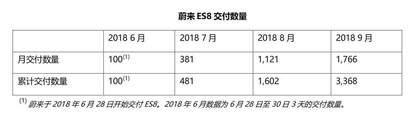 蔚来宣布第三季度交付3268台汽车,股价开盘大涨逾10%