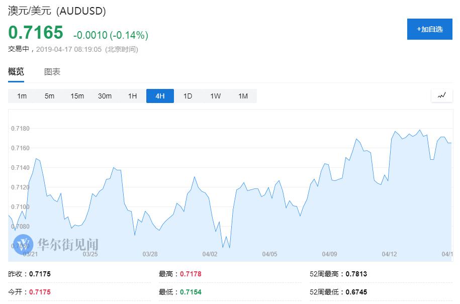 """中国""""经济底""""到了?那么澳元……"""