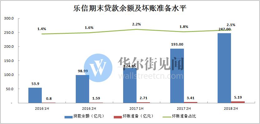 乐信二季报:净利润同比大涨2905% 获客成本环比上涨近30%