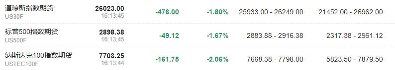 美股大型科技股盘前全线大跌中概股