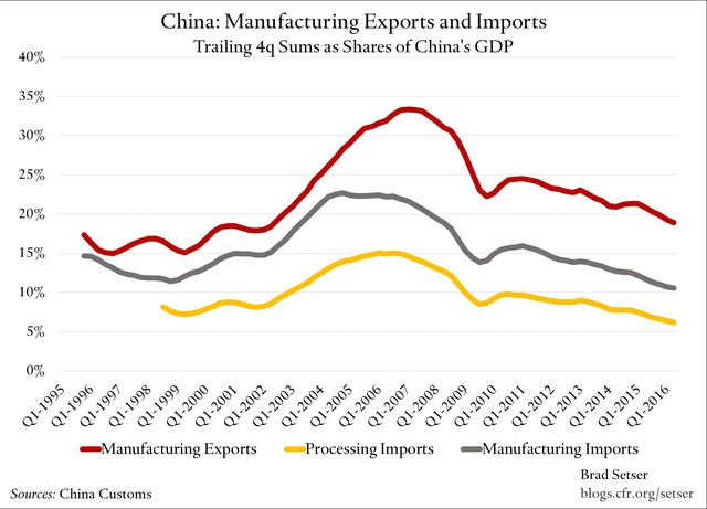 日本出口占gdp多少_经济加速放缓决定商品熊市格局暂难改变 5