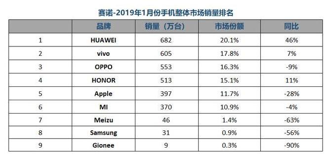 华为1月销量同比大增46%  今年市场份额有望接近全球第一 不做低端市场