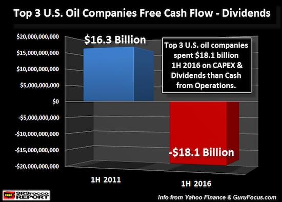 上圖意味著什麼呢? 三大美國石油公司的經營模式並沒有看起來得那麼好——能源成本即經濟成本。 2016年,美國能源部門將86%的營運收入用於支付債息。 石油並沒有耗盡。 Hills Group也沒有說石油耗盡。 情況恰恰相反。 他們所說的是人們所使用的產自石油的盈餘能源(surplus energy)不足以維持能源驅動的現代化。 其分析報告暗示的是我們這個豐足時代是一次性的。