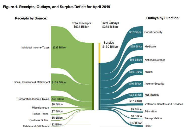美国2019年经济总量_美国gdp2020年总量