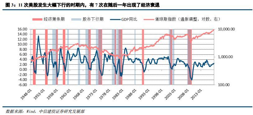 怎样买彩票才能中大奖:美股调整是经济周期转折的信号吗?