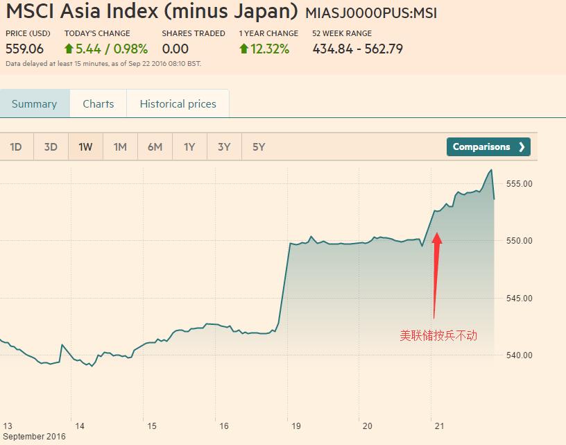 美联储按兵不动 亚欧股市普涨、内盘黑色系一度暴涨