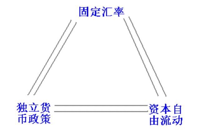 保罗·克鲁格曼(Paul Krugman) 不可能的三角定律
