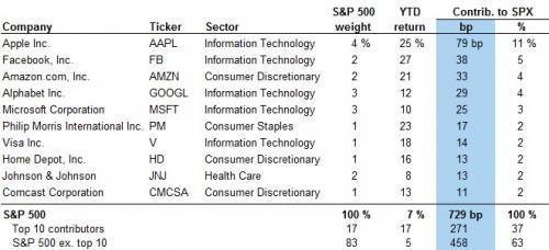 龙头股撑起的牛市:美股今年涨幅的一半来自这十个股票 - 木买蚂蚁 - hfzhangping的博客