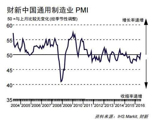 7月财新中国制造业PMI意外升至50.6 好于预期
