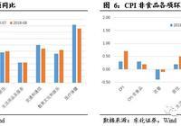 CPI超预期上涨,PPI同比回落,年内滞涨风险不大,关注猪价及贸易战影响
