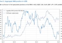 无视现汇走弱,美元期货净空头降至一个多月低位