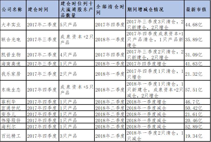 """值得注意的是,2017年三季度以来,成泉资本以""""北京成泉资本管理有限公司""""的身份进入9家上市公司十大流通股东,持有1-2个季度后便全部退出,包括东珠生态、凌霄泵业、天海防务、华立股份、先达股份、绿茵生态、金逸影视、瑞特股份、联合光电。"""