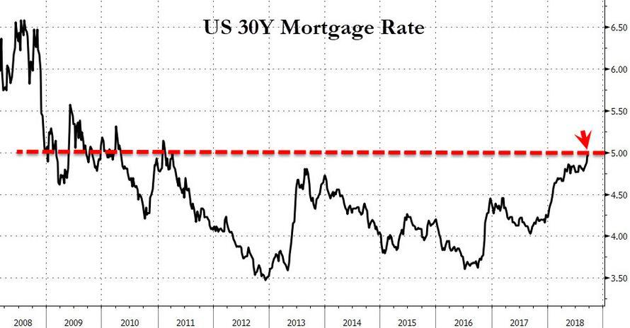 """美国楼市也要""""入秋"""":地产股进入熊市,房贷利率突破5%"""