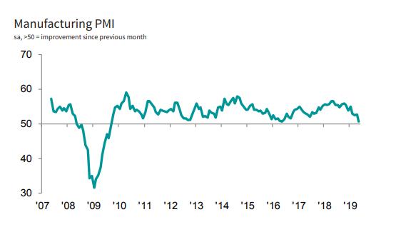 美国5月制造业PMI终值创近10年来新