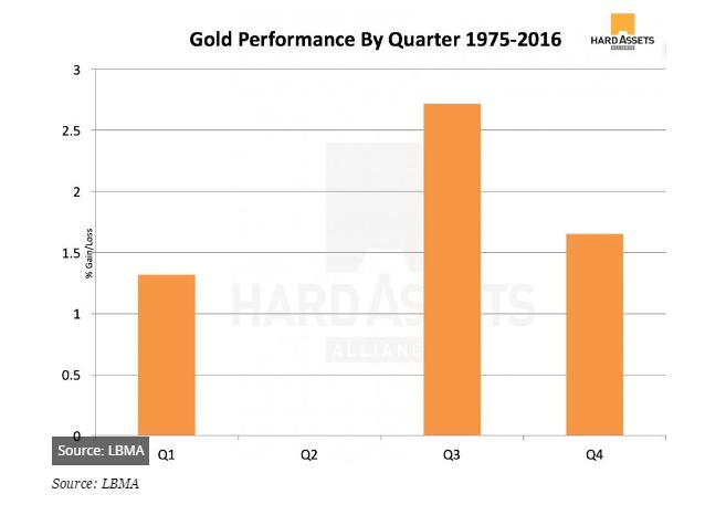 今年二季度黃金的表現是自1975年以來最糟糕的...在過去的41年裡,二季度的回報率基本持平。 另一方面,三季度黃金的表現是最好的,黃金價格平均要比四季度高40%。