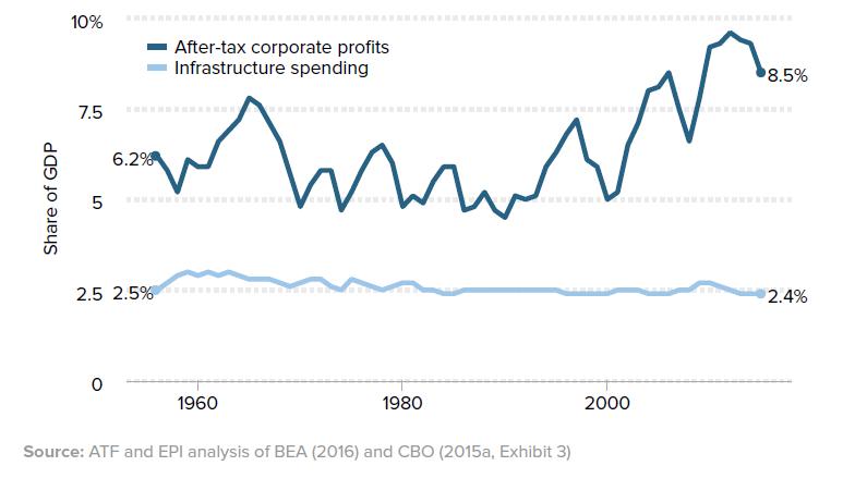 企业海外囤积两万亿 美国应该怎么办?
