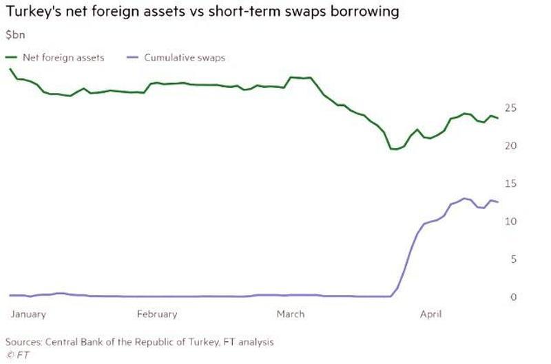 虚高100%土耳其外汇储备告急?