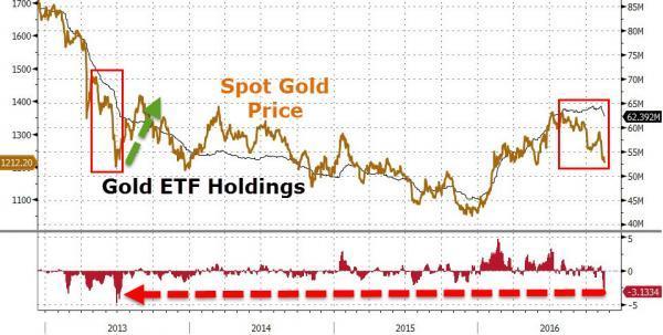 市场预期特朗普上台以后会推出财政刺激、减税、贸易保护措施,最终推高经济和通胀,美联储也将有空间加息。受此提振,美债收益率走高,美元大幅飙高至十三年最高位,导致以美元计价的黄金价格承压。黄金在加息时并不会带来利息收益。