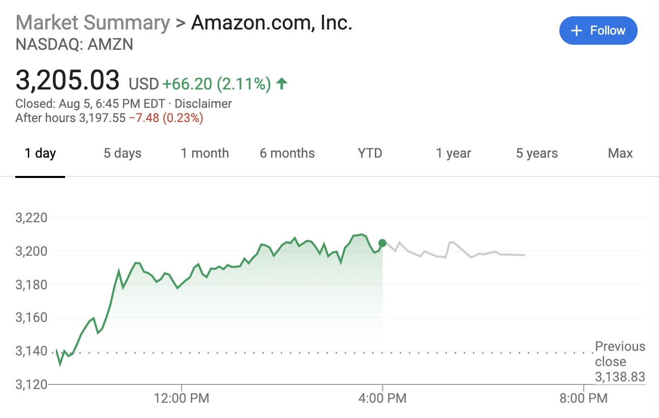 贝佐斯抛售31亿美元亚马逊股票2020