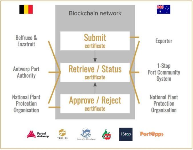 货物追踪、文件流转,欧洲两大基本港均开始应用区块链