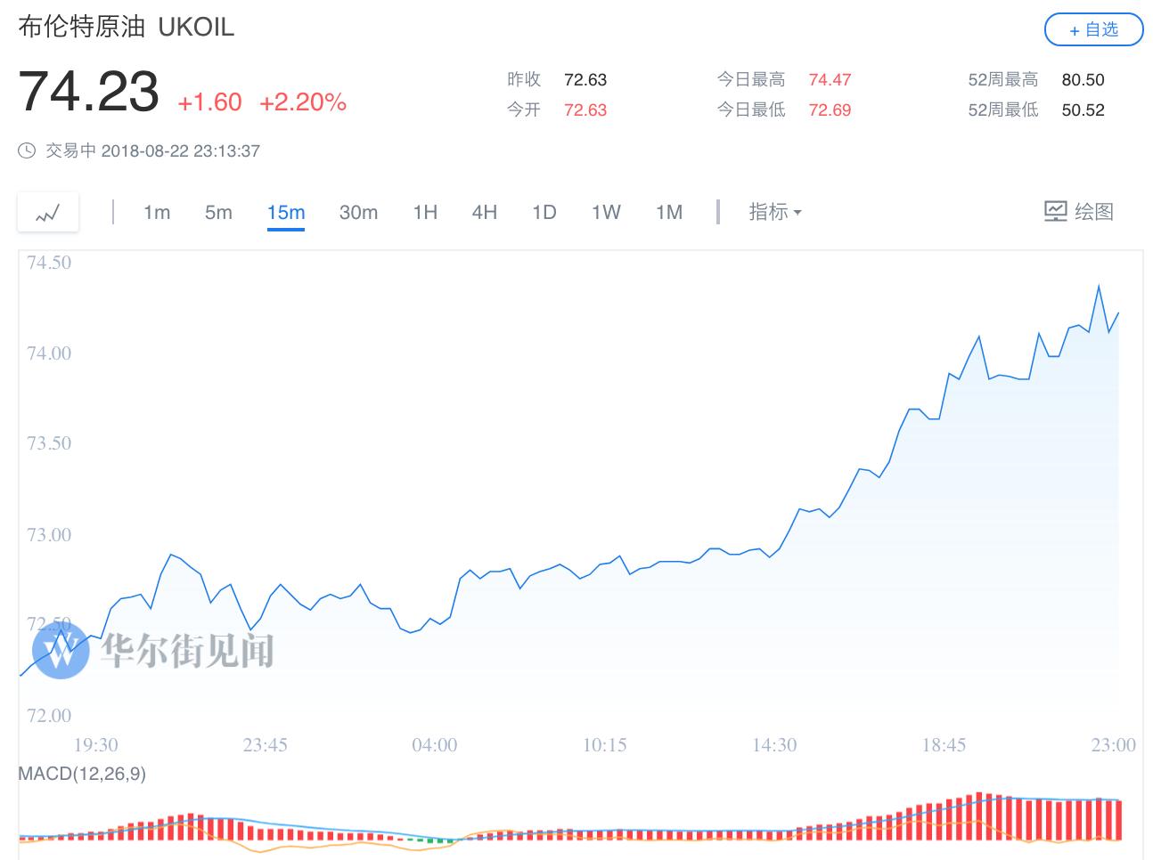 美国EIA原油库存降幅大幅超预期 美元走弱  油价涨超2%