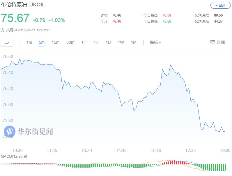國際油價持續下跌 WTI跌破65美元關口 美元 國際油價持續 WTI