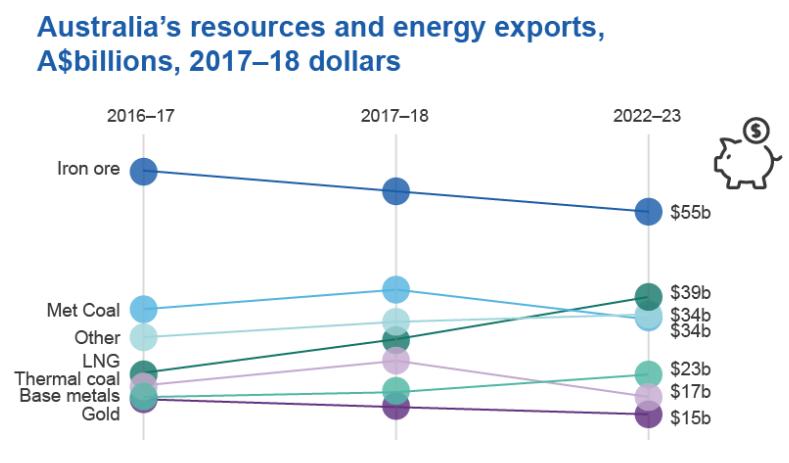 澳大利亚矿业繁荣