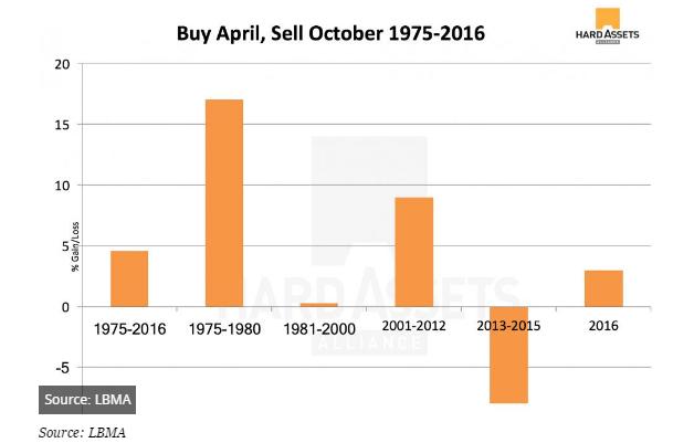 如果你恰好在4/1日愚人節買入黃金,並於10/31日萬聖節賣出,根據1975年以來的歷年數據,你所獲得的平均回報率為4.6%。