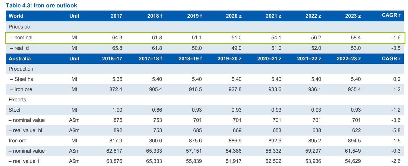 所幸,由于中国自产的铁矿石品级较低,而澳大利亚出产的铁矿石品级较高、成本较低,因此澳洲矿商们仍将享受较高的利润。