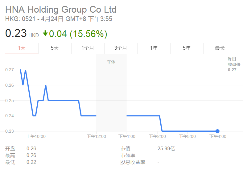 风口浪尖的海航:海航实业股价今日暴跌15 - 木买蚂蚁 - hfzhangping的博客