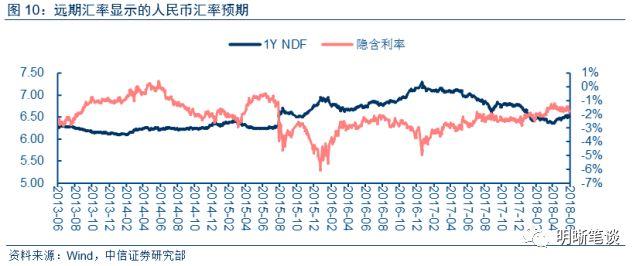 从跨境资金来看,当前我国跨境资金流动形势稳定平衡,资本流出压力较小。我们在《债市启明系列20180615——QFII、RQFII新规三大松绑,中国不惧海外加息》中指出中国经济总体平稳,人民币资产具有较大吸引力,国际资金聚焦中国市场,一个重要表现境外机构不断增持中国债券。截至5月底,境外机构持有我国债券数量达到14098.59亿元,连续16个月攀升,同比增长82.44%。