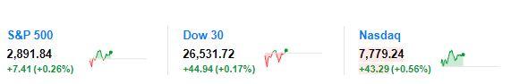 美股低开高走 科技股领涨 美债收益率脱离多年高位