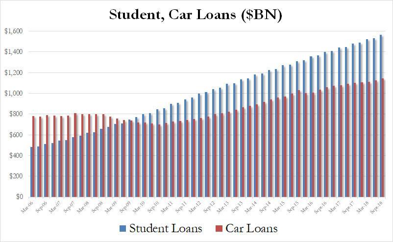 信用卡债务意外下滑 美国新增消费信贷跌至三个月新低 合肥信用卡 第3张