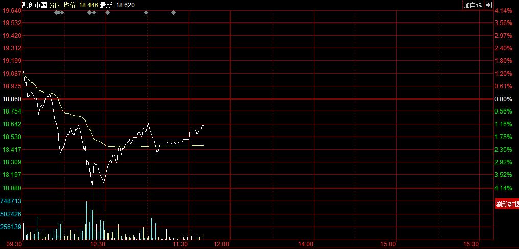 腾讯大涨2.63再创历史新高 融创中国跌破配股价 - 木买蚂蚁 - hfzhangping的博客