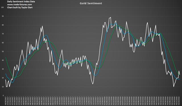 黄金低价给投资者提供了一个低风险的买入机会
