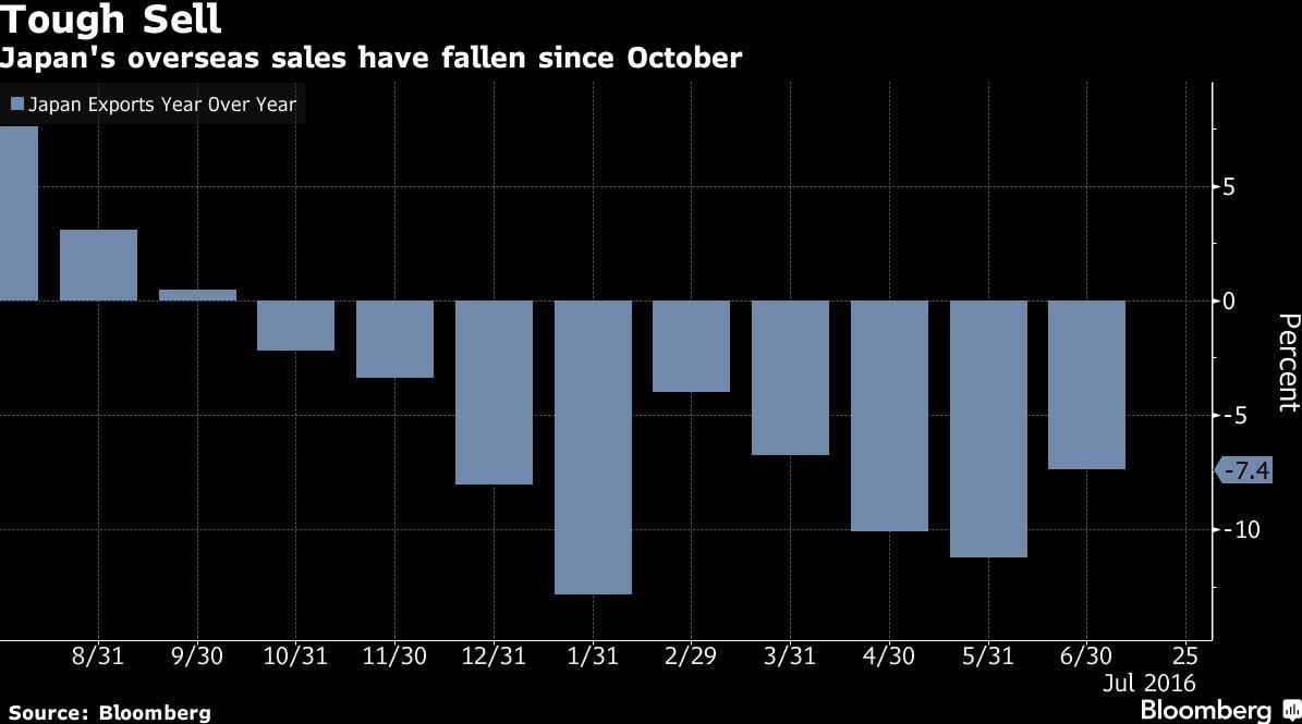"""全球贸易停滞达18个月之际 日本出口""""九连跌"""" 图"""
